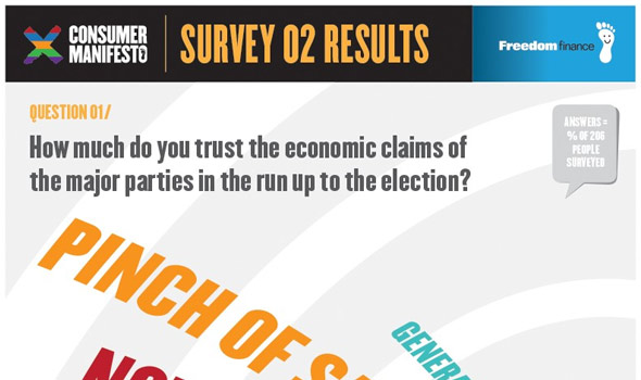 Freedom Finance Consumer Manifesto – The Economy Survey Results [Infographic]