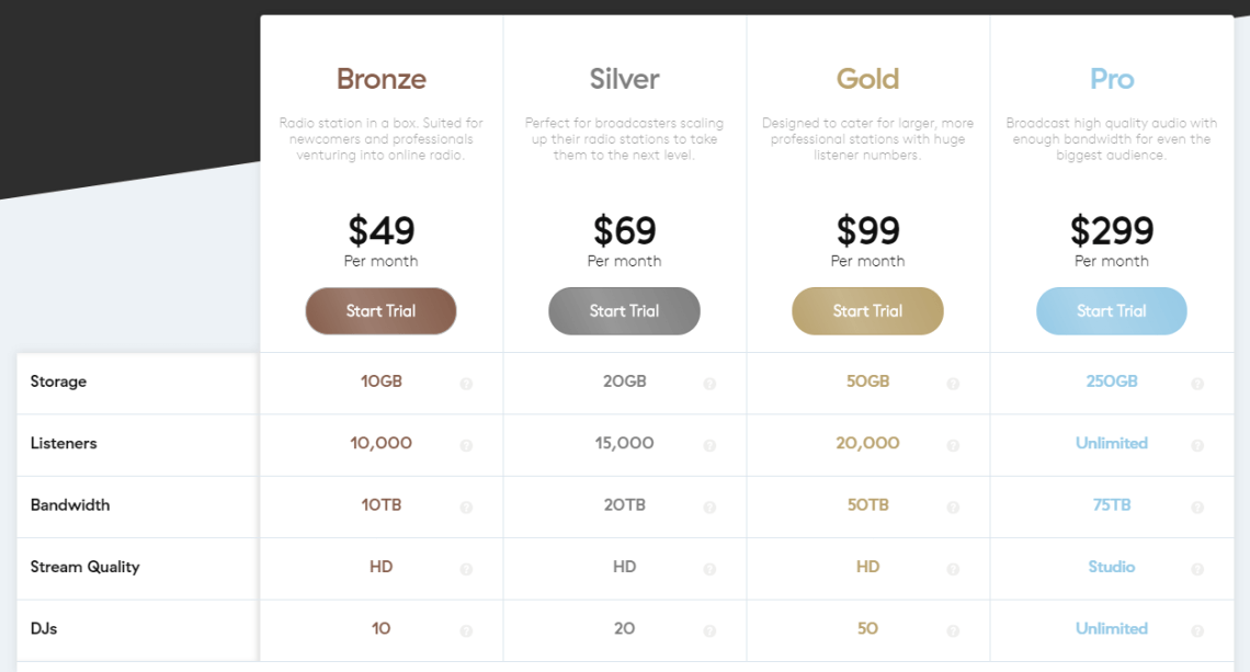 Radio.co pricing