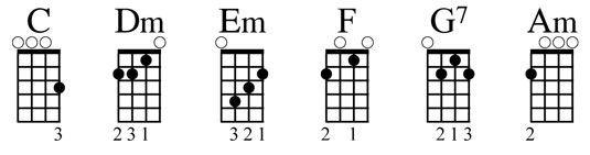 Getting to Know Chord Families on the Ukulele - dummies
