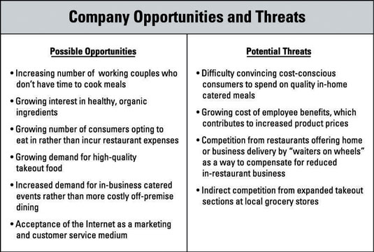 How to Identify Opportunities and Threats