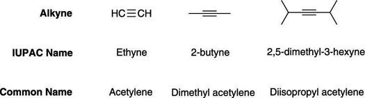 How To Identify And Name Alkynes