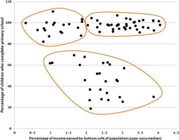 Clustering income vs education