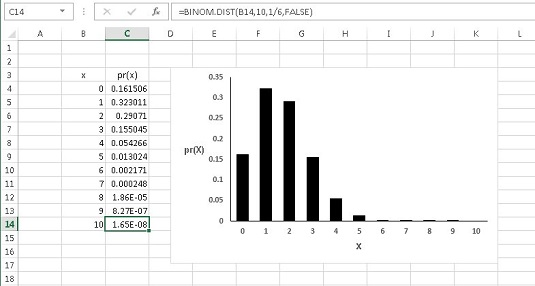 Excel Worksheet Functions For Binomial Distribution