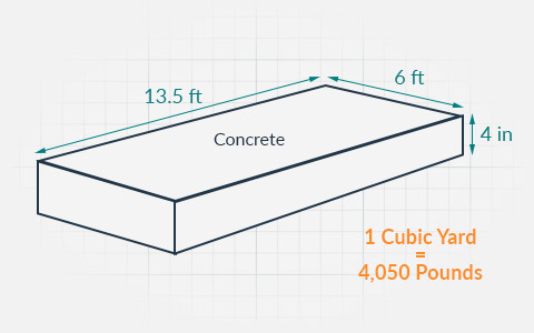 Handy Concrete Weight Calculator Dumpsters Com