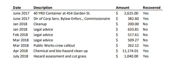 City of Duncan statistics on costs and enforcement efforts on the property at 454 Garden Street (source: City of Duncan)