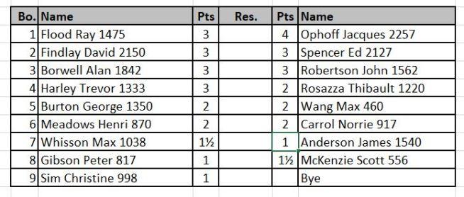 Club Championship draw.