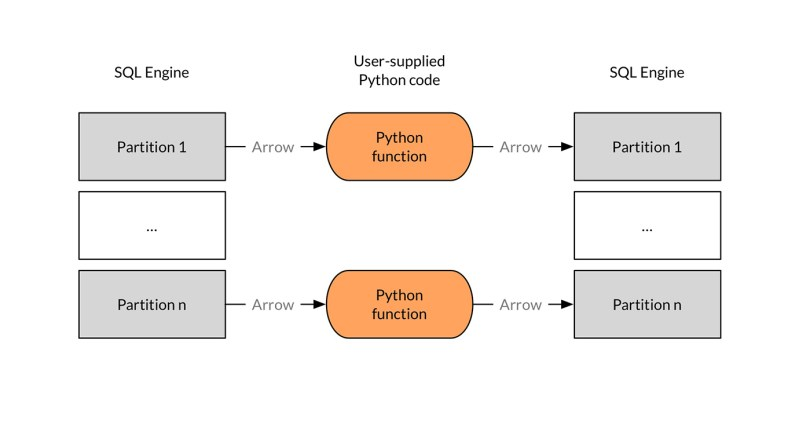 arrow python libraray