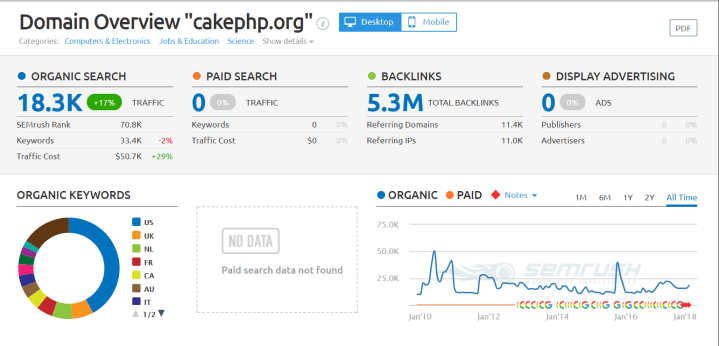 cakephp.org Domain Overview Report php framework 2018