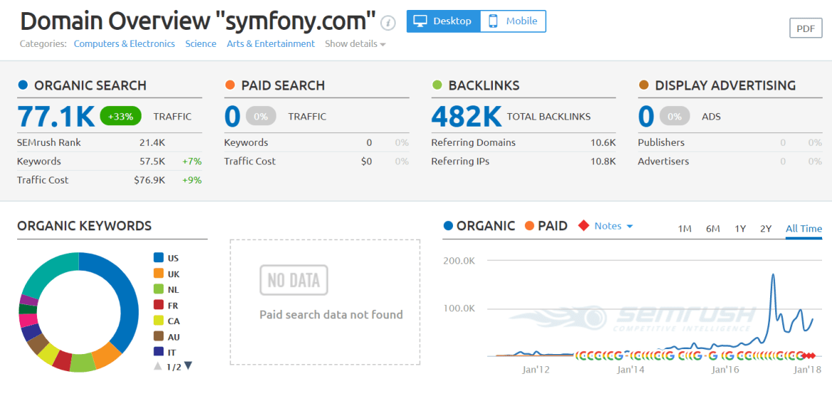 symfony.com Domain Overview php framework 2018