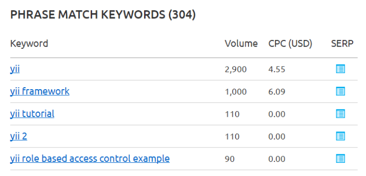 yii keyword SEMrush overview for keyword (1)