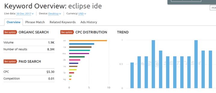 eclipse ide keyword SEMrush overview for keyword