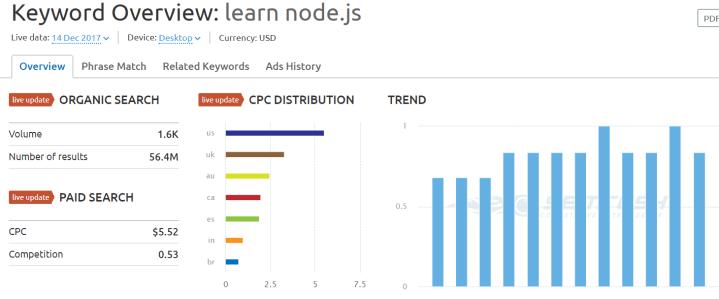 php vs node js