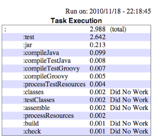 Java profiler time