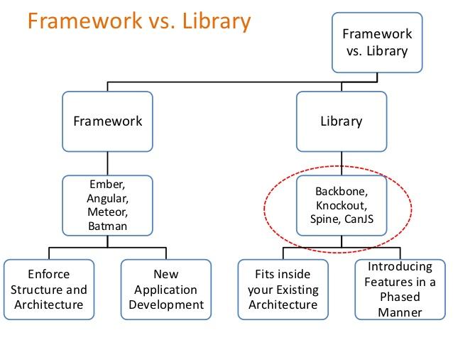 Javascript frameworks vs library