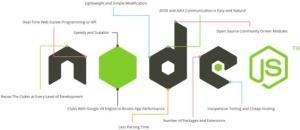 web development frameworks nodejs
