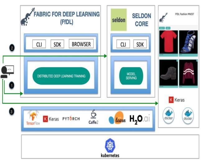 Benchmarking with Fashion MNIST Dataset using IBM FfDL