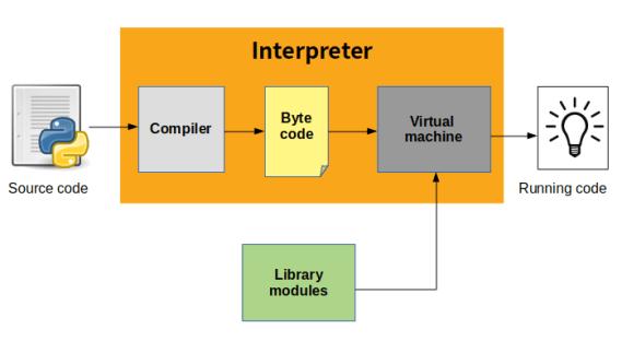 Python compiler work