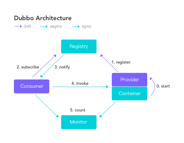 Java frameworks