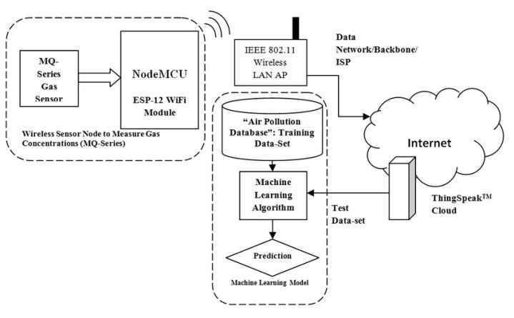 IoT projects