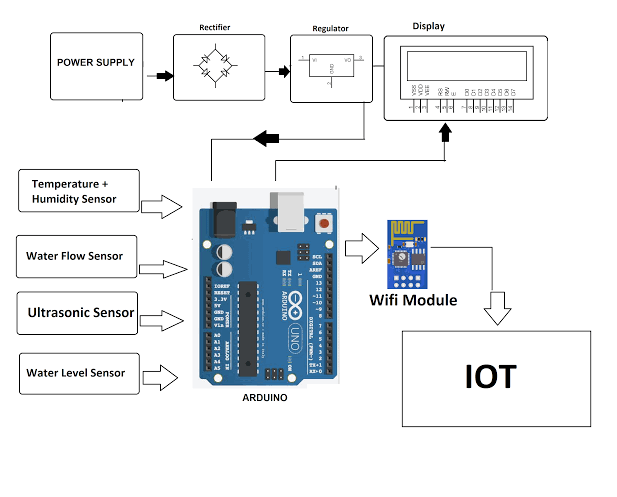 IoT Based Early Flood Detection and Avoidance