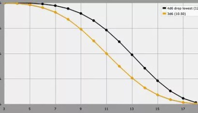 RPG Math: Calculating the Average Dice Roll - Dungeon Solvers