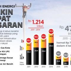 Realisasi Subsidi Energi Dari Tahun ke Tahun