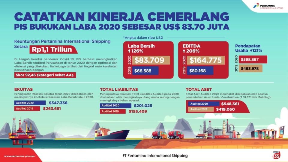 Laba Bersih Pertamina International Shipping 2020 Melonjak 126%