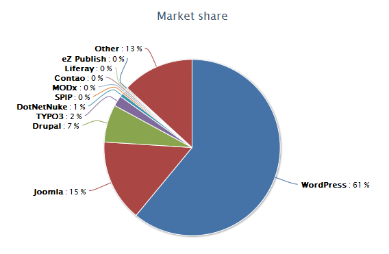 Market Share CMS WordPress - Novermber 2014