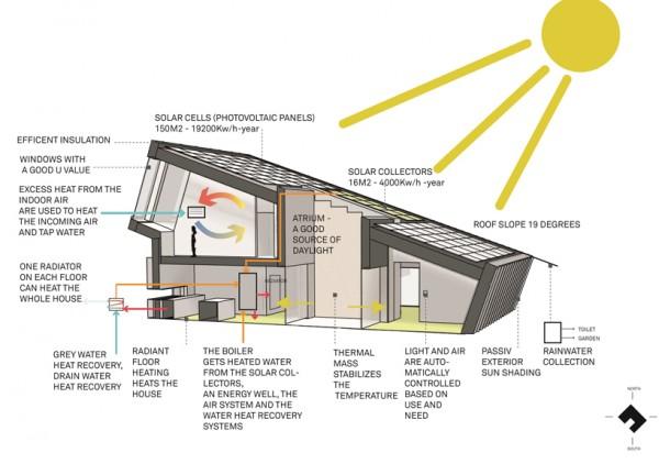 snohetta-zeb-pilot-house-designboom-12