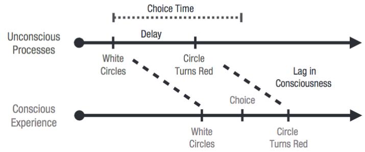 postdictive-choice