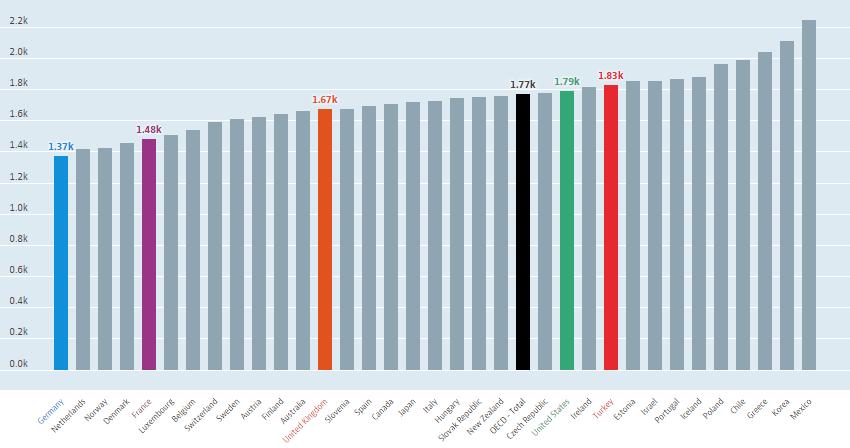 OECD ülkelerinin yıllık çalışma süreleri. Türkiye yılda ortalama 1832 saat ile OECD ortalamasının ve ABD'nin biraz üzerinde.