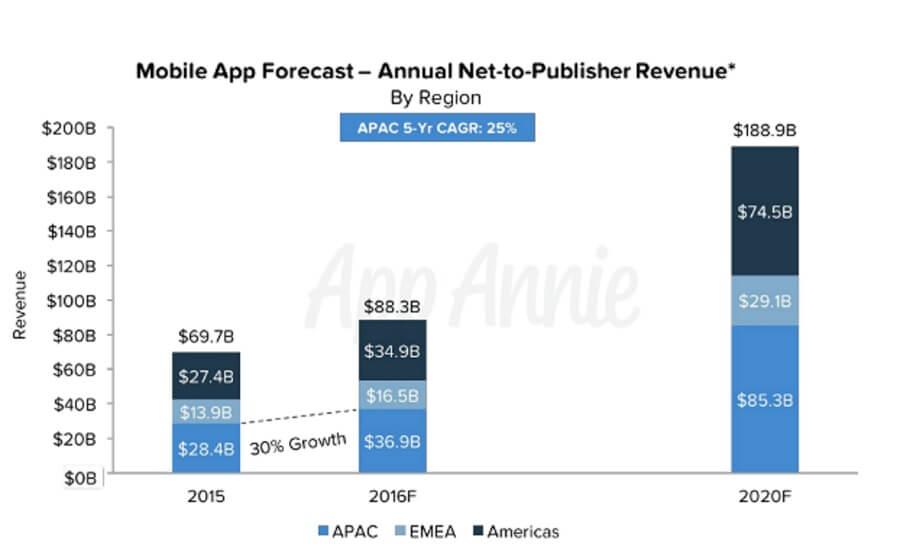 app-annie-forecast