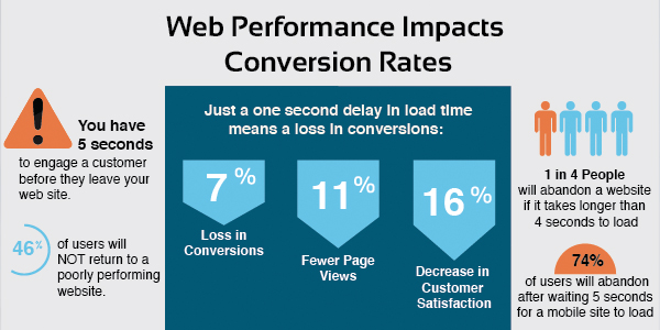 website load time infographic