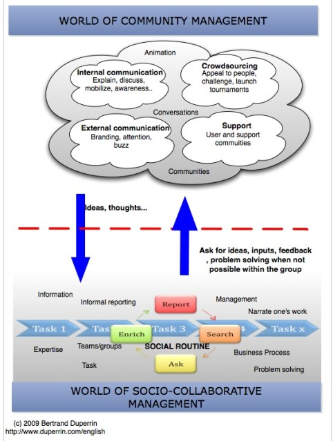 Integrating Enterprise 2.0