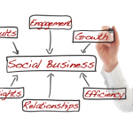 Social media, social business and networked enterprise : move on, there's nothing new