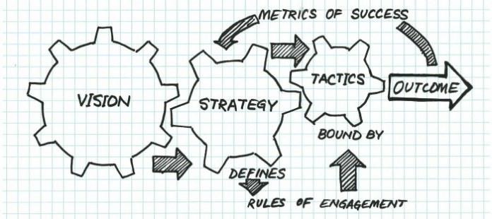tactics-strategy