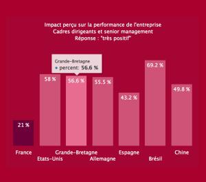 managers_impact_numerique