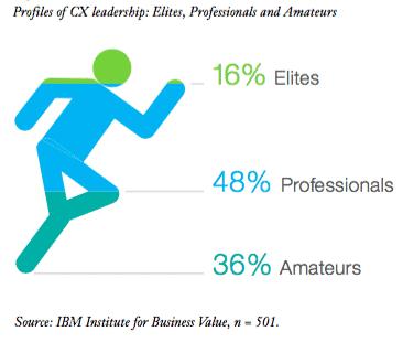 Profiles customer experience