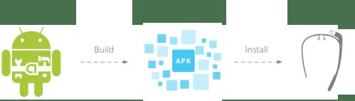 gdk-glassware-android