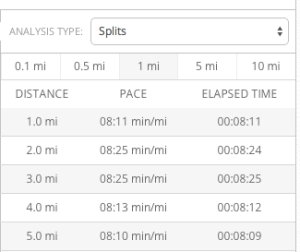 Tempo Right Splits