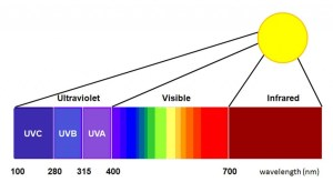 UV Ultraviolet