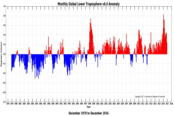 2016 is het warmste jaar ooit gemeten