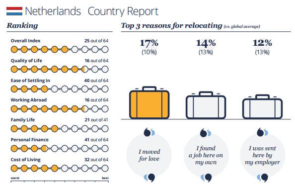 Ecuador is het beste land voor expats