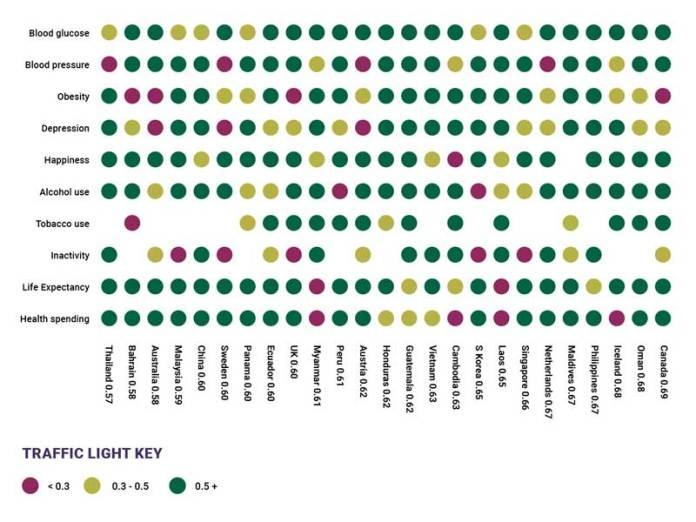 Ongezondste landen ter wereld 2019 – De top 20 Gobal Wellnes Index