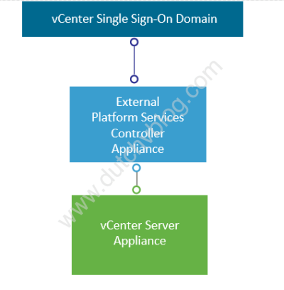 Image of vCenter with external Platform Services Controller