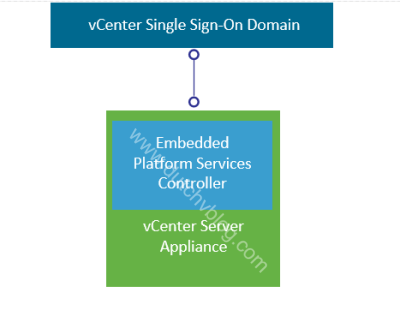 Image of vCenter with embedded Platform Services Controller