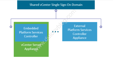 Image of embedded Platform Services Controller and external Platform Services Controller