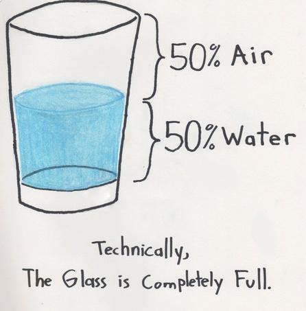 Afbeeldingsresultaat voor hfotis glas halfvol of halfleeg
