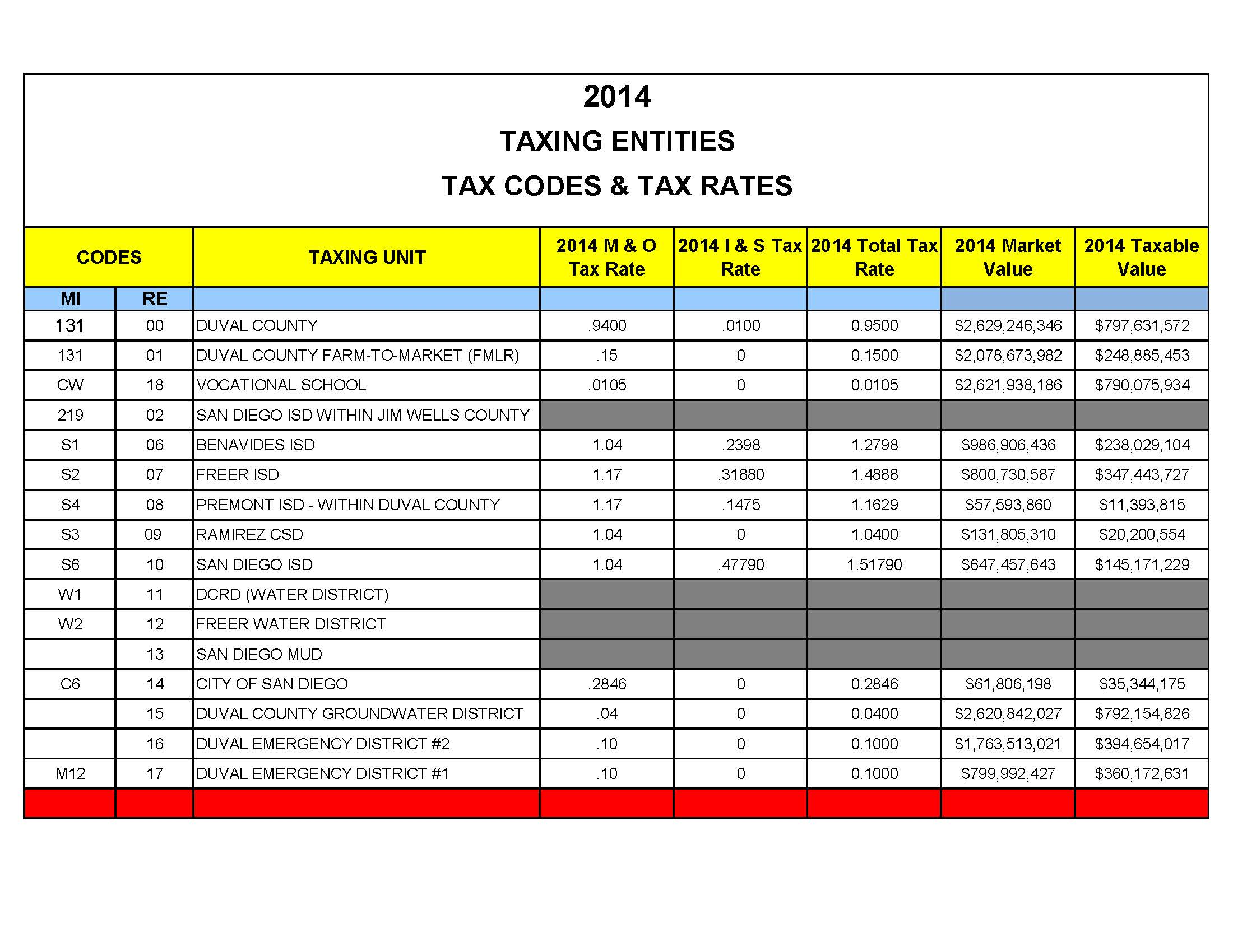 Tax Rates Duval Cad