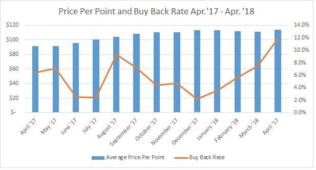 DVC Resale Price Per Point vs. DVC Buy Back Rate